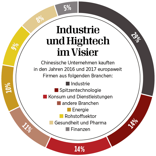 Industrie und Hightech im Visier